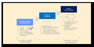 Prozessorientiertes Benchmarking mit standardisierten Referenzmodellen