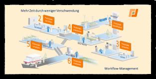 Workflow-Management