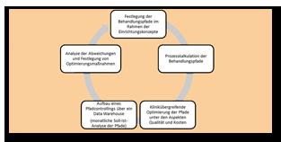 Vital-Kliniken profitieren von Prozess-Benchmark
